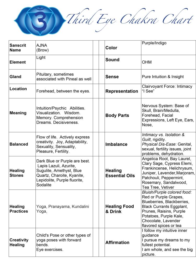 Third-eye-chakra-chart